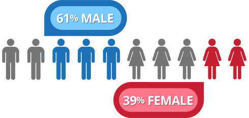 61% Male - 39% Female